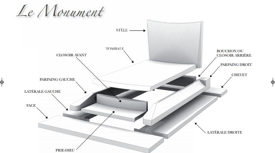 schéma monument funeraire pompes funebres pascal leclerc
